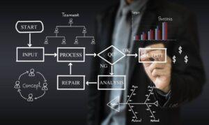 Process Improvement Methods