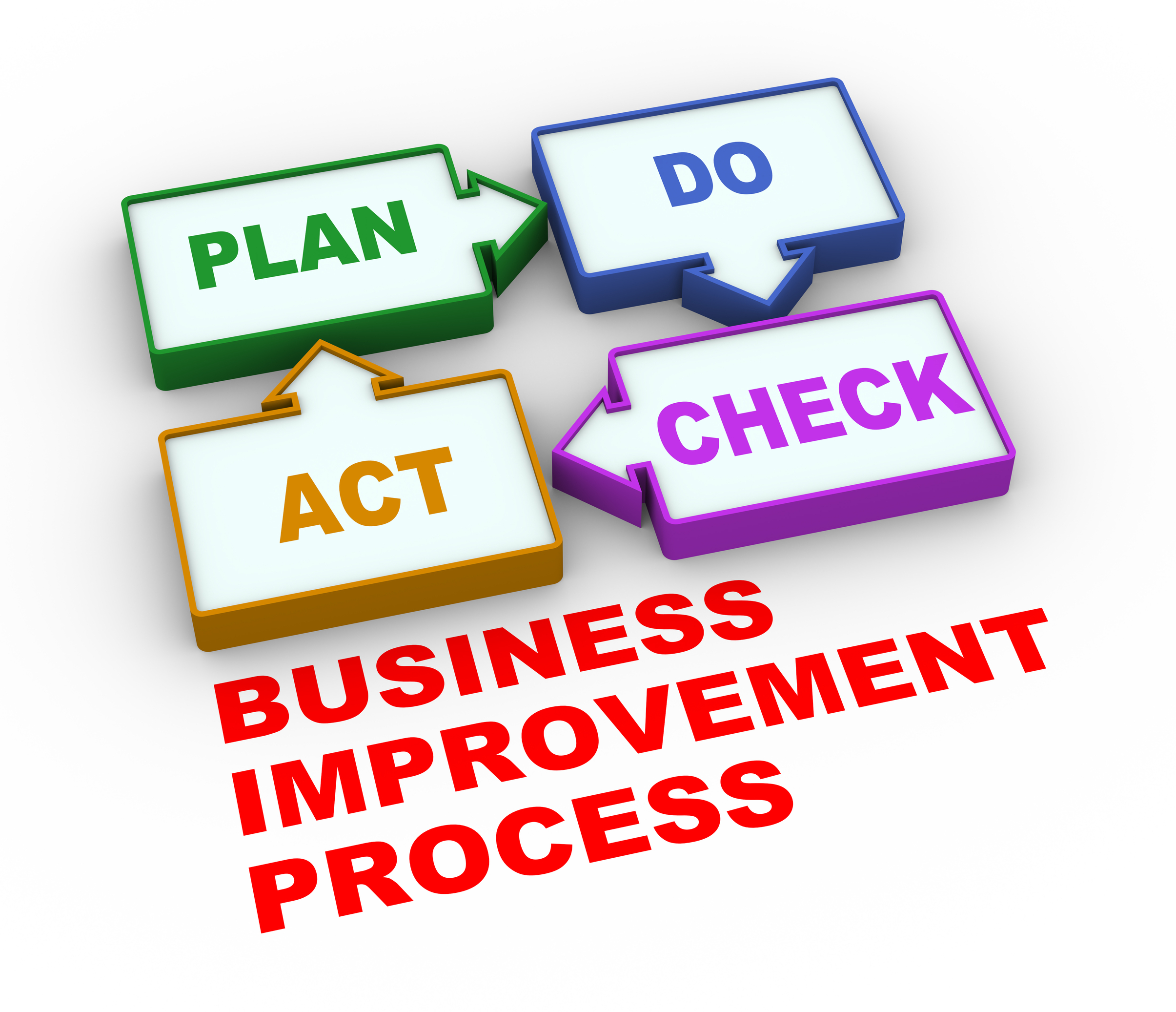 We can show you how to use this cycle to improve your processes.