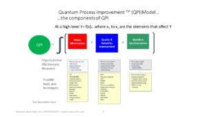 The Components of QPI