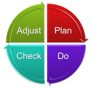 The cycle of continuous improvement